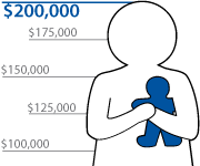 illustration showing the extent of funds contributed to matching grant